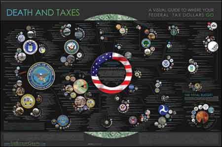 death and taxes 2008